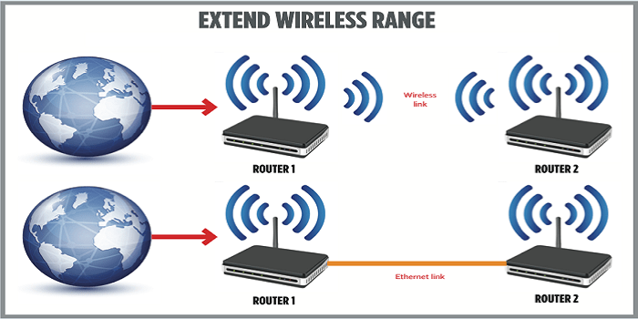 How to Extend Your Wireless Network