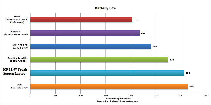 HP 15.6 Touch Screen Laptop Battery Life