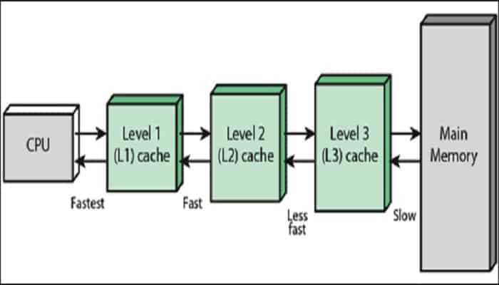 What is Cache Memory