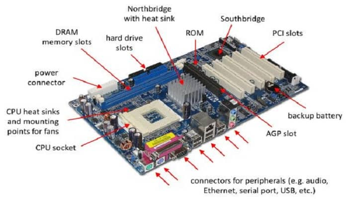 What is Motherboard in Computer - Types, Components, Lifespan