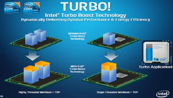 What is Turbo Boost in Processor