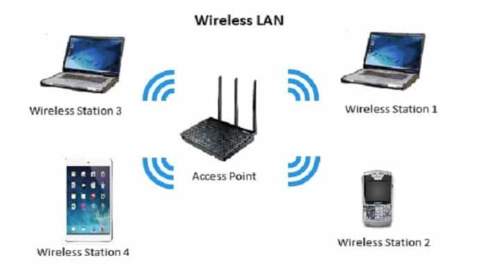 What is Wireless LAN