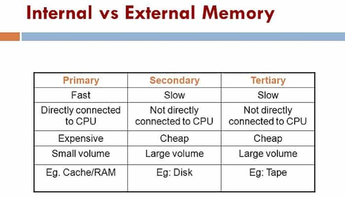 Differences between internal and external memory