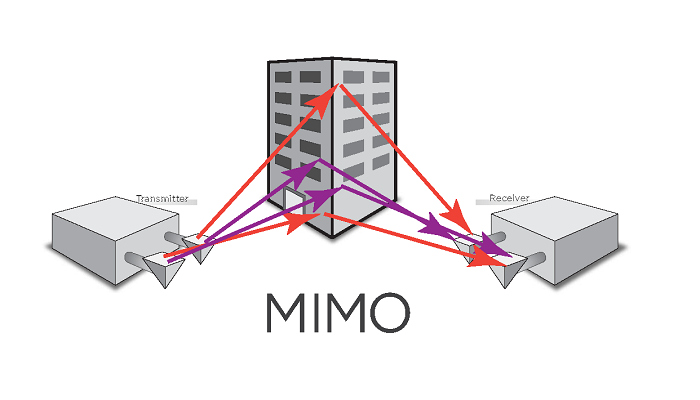 What is MIMO Technology